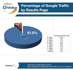 percentage of clicks on google at top