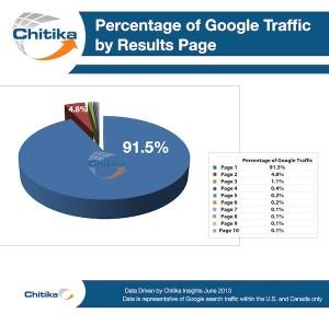 percentage of clicks on google at top